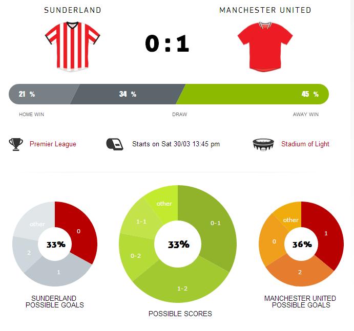 Betegy v Sunderland Away March 2013
